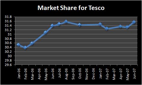 tesco-market-share