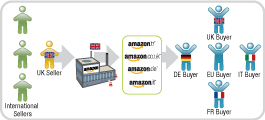 Amazon Marketplaces