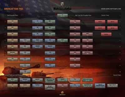 World of Tanks - American Tree