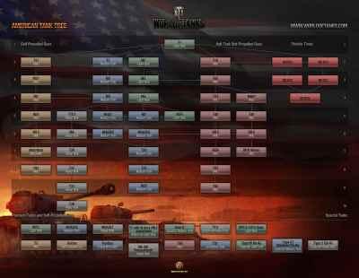 World of Tanks - American Tree