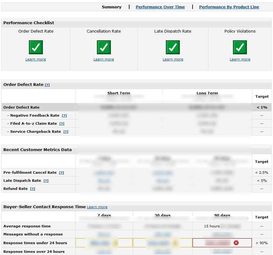 Amazon Policy Warning Buyer Communication Time