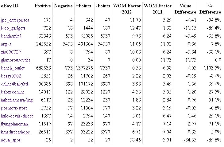 eBay WOM Factor 2012 Table