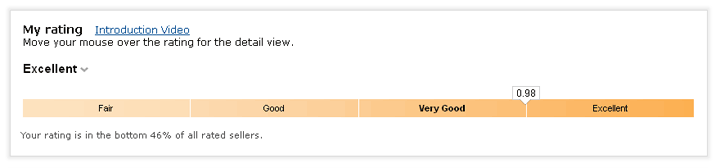 Amazon Seller Ratiings - Ratings Table