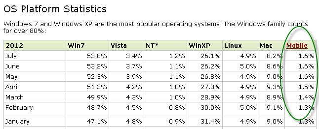 Operating System statistics July 2012