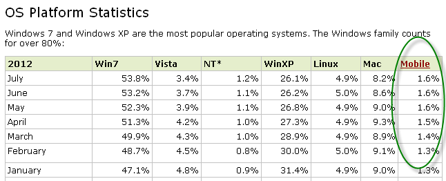 Operating System statistics July 2012