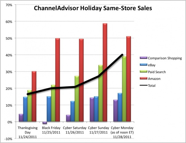 Channeladvisor Christmas Sales 2011