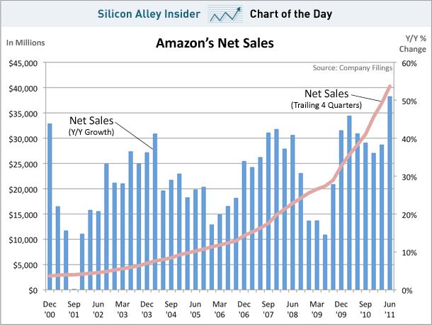 Amazon Sales 2011
