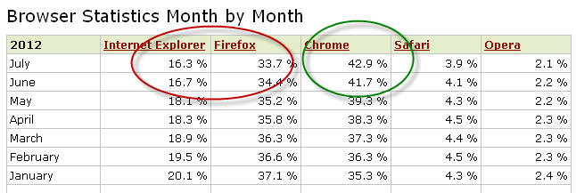 web browser statistics July 2012