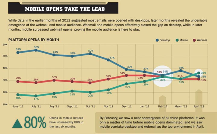 Mobile Email Open rates Now Take the Lead!