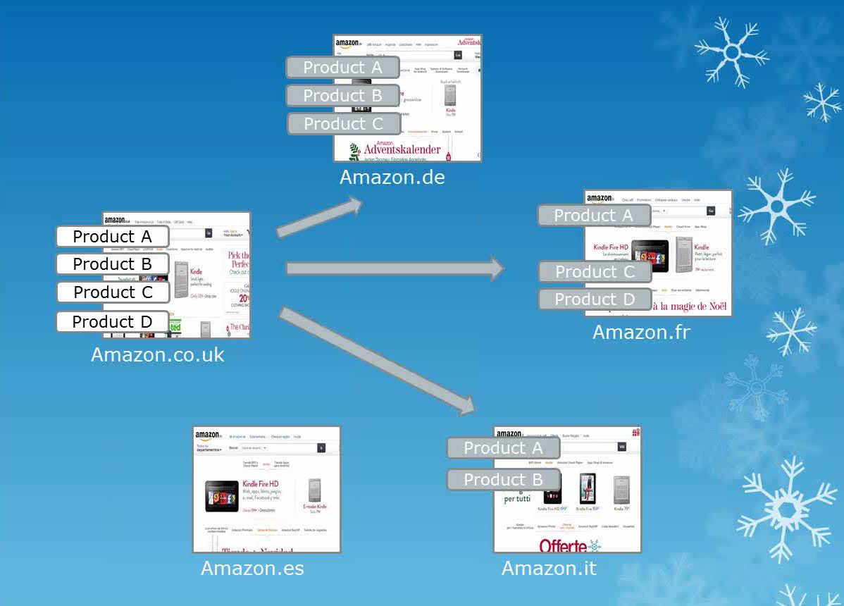 Amazon Synchronise Offers Internationally Tool- 2