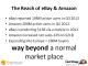 The reach of eBay & Amazon