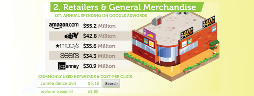 ebay-and-amazon-google-adwords-spend-in-2011