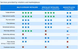 services provided by retailers and marketplaces