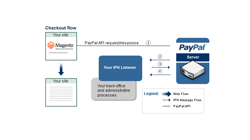Setting-Up-PayPal-IPN-and-Magento