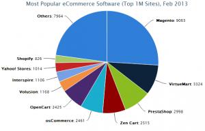 Magento Usage Statistics Feb 2013